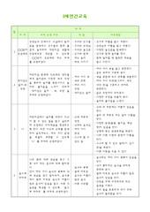 2세 연중월간별교육계획표