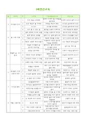 5세 연중주간별교육계획표