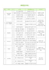 2세 연중주간별교육계획표