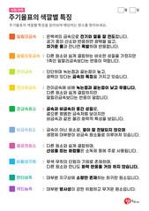 주기율표의 색깔별 특징